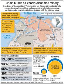VENEZUELA: Migration crisis deepens infographic
