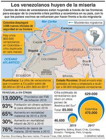 VENEZUELA: La migración agudiza la crisis infographic
