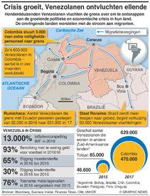 VENEZUELA: Migratiecrisis verergert infographic