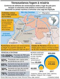 VENEZUELA: Agrava-se o êxodo infographic