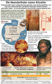 Höhlenmalereien in Spanien zeigen Neanderthaler als Künstler infographic