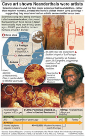 SCIENCE: Cave art suggests Neanderthals were artists infographic