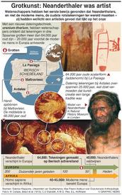 WETENSCHAP: Grottekeningen suggereren dat  Neanderthaler artist was infographic