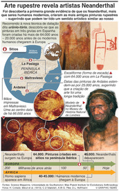 CIÊNCIA: Artes rupestre sugere que os Neanderthal eram artistas infographic