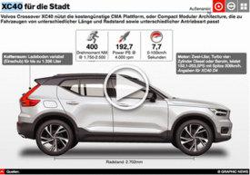 MOTORING: Volvo CX40 interaktive Grafk infographic