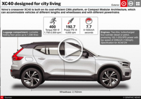MOTORING: Volvo CX40 interactive graphic infographic