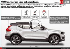 AUTO'S: Volvo CX40 interactive graphic infographic