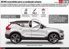 AUTOMÓVEIS: Volvo CX40 interactivo infographic