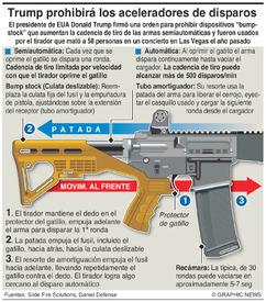 "EUA: Cómo funcionan los aceleradores de disparo ""bump-stock"" devices work infographic"