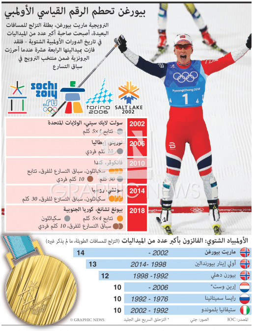 بيورغن تحطم الرقم القياسي الأولمبي الشتوي infographic