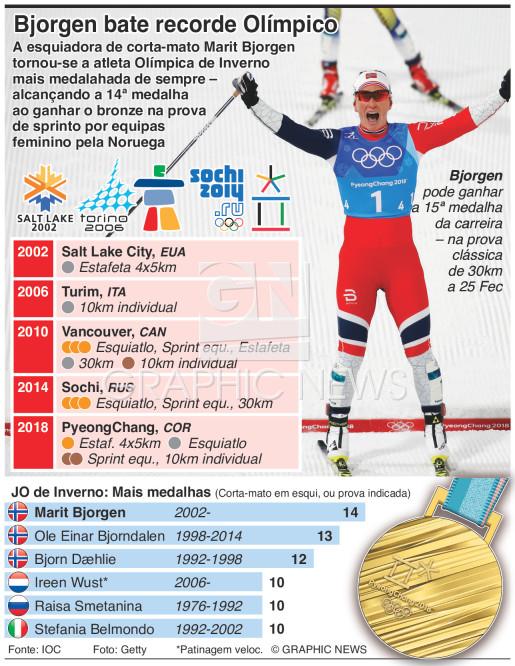 Bjorgen bate recorde dos JO de Inverno infographic