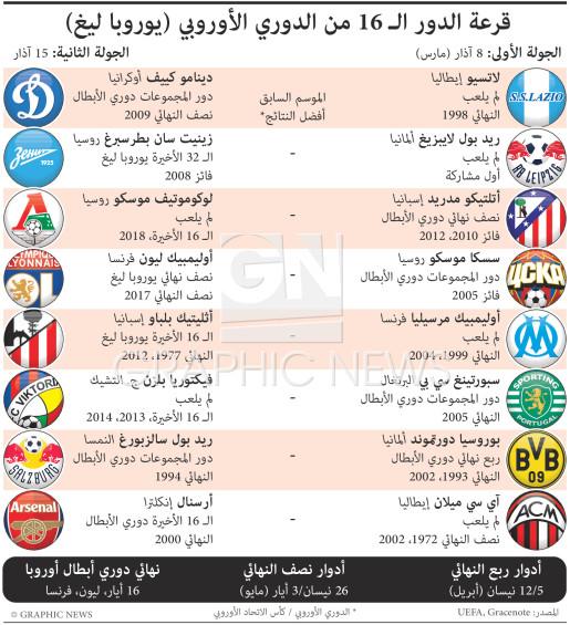 قرعة الدور الـ ١٦ من الدوري الأوروبي infographic