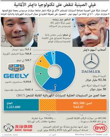 أعمال: غيلي الصينية تشتري حصة قيمتها ٩ مليارات دولار في دايملر infographic