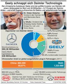 WIRTSCHAFT: Chinas Geely erobert $9Mrd Anteil von Daimler infographic