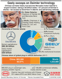 BUSINESS: China's Geely builds $9bn stake in Daimler infographic