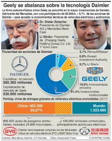 NEGOCIOS: Geely de China compra participación de $9.000m en Daimler infographic