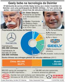 NEGÓCIOS: Geely chinesa com participação de $9.000m na Daimler infographic