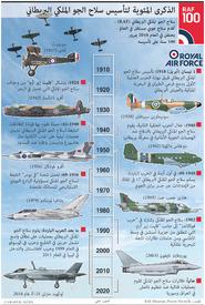 تاريخ: الذكرى المئوية لتأسيس سلاح الجو الملكي البريطاني infographic