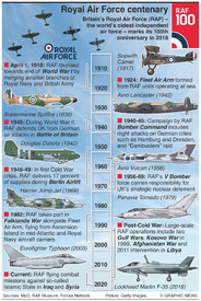 HISTORY: Royal Air Force centenary infographic