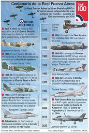 HISTORIA: Centenario de la Real Fuerza Aérea infographic