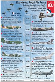 GESCHIEDENIS: Honderd jaar Royal Air Force infographic
