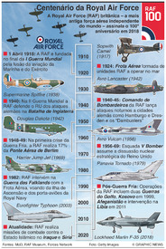 HISTÓRIA: Centenário da Royal Air Force infographic