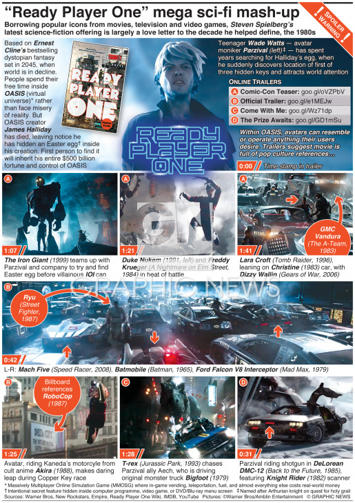 "Spielberg's ""Ready Player One"" infographic"