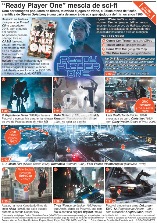 """""""Ready Player One"""" de Spielberg infographic"""