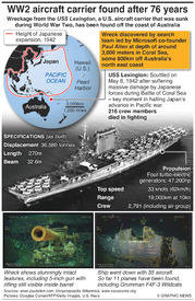 ARCHAEOLOGY: Wreckage of USS Lexington found infographic