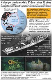 ARQUEOLOGÍA: Hallan el naufragio del USS Lexington infographic