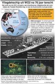 ARCHEOLOGIE: Wrak van USS Lexington gevonden infographic