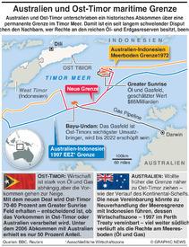 ENERGIE: Australien-Ost-Timor Gasabkommen infographic