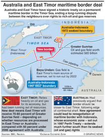 ENERGY: Australia-East Timor gas deal infographic
