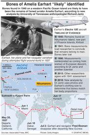 AVIATION: Bones of Amelia Earhart likely identified infographic