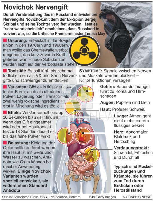 Novichok Nervengift infographic