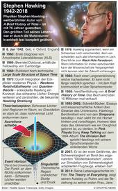WISSENSCHAFT: Nachruf auf Stephen Hawking infographic