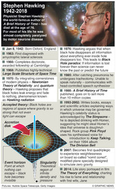 SCIENCE: Stephen Hawking obituary infographic