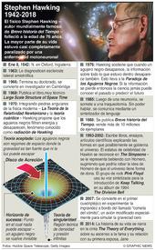 CIENCIA: Obituario de Stephen Hawking infographic