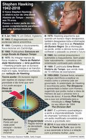 CIÊNCIA: Obituário de Stephen Hawking infographic