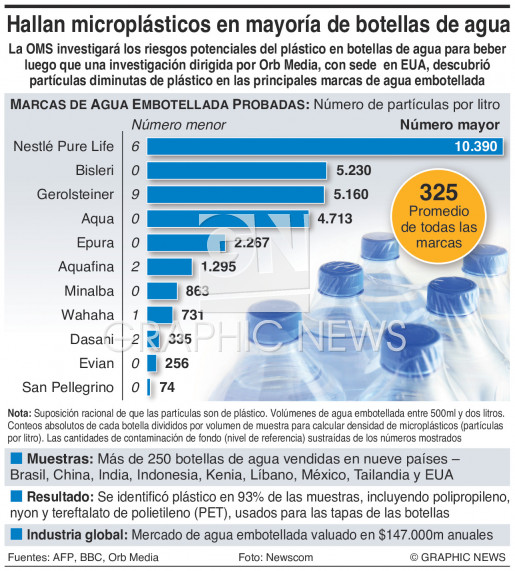 Plástico en agua embotellada infographic