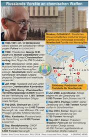 WISSENSCHAFT: Russlands Lagerbestand an Chemiewaffen stockpile infographic