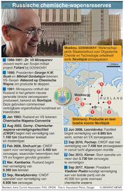 WETENSCHAP: Russische chemische-wapensreserves infographic