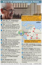 CIÊNCIA: Arsenal de armas químicas da Rússia infographic