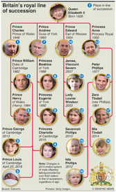 UK ROYAL BIRTH: Line of succession (1) infographic