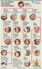 KONINKLIJKE GEBOORTE: Lijn van troonsopvolging (1) infographic