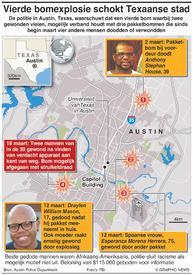 MISDAAD: Bomexplosies in Austin infographic