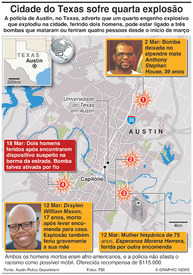 CRIME: Explosão de bombas em Austin infographic
