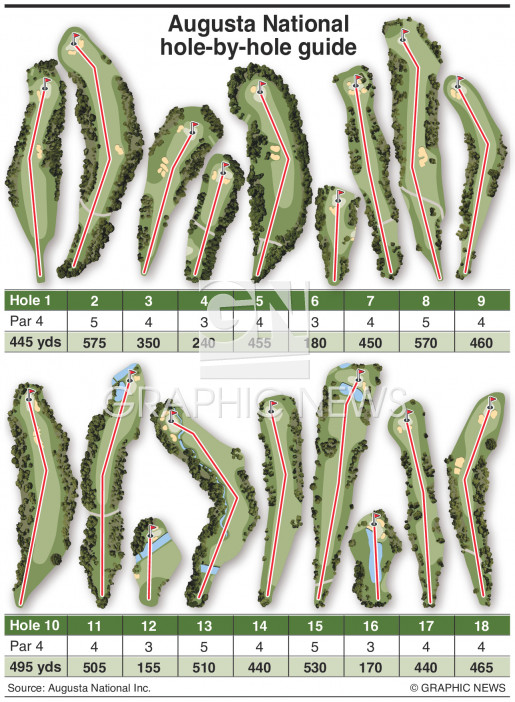Augusta National hole guide infographic