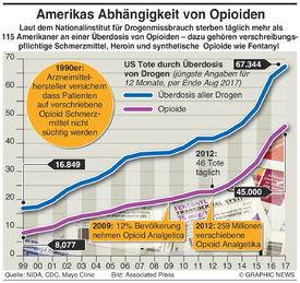 GESUNDHEIT: Amerikas Abhängigkeit von Opioiden infographic