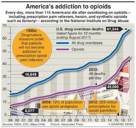 HEALTH: America's addiction to opioids infographic